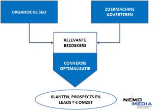 de 3 pijlers van zoekmachine marketing; organische seo, optimalisatie, zoekmachine adverteren en conversie optimalisatie